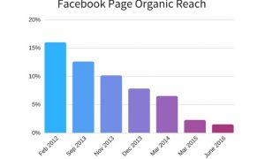 gráfico mostrando decadência do alcance orgânico